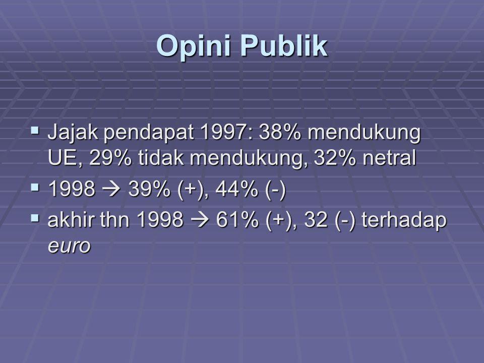 Opini Publik Jajak pendapat 1997: 38% mendukung UE, 29% tidak mendukung, 32% netral. 1998  39% (+), 44% (-)