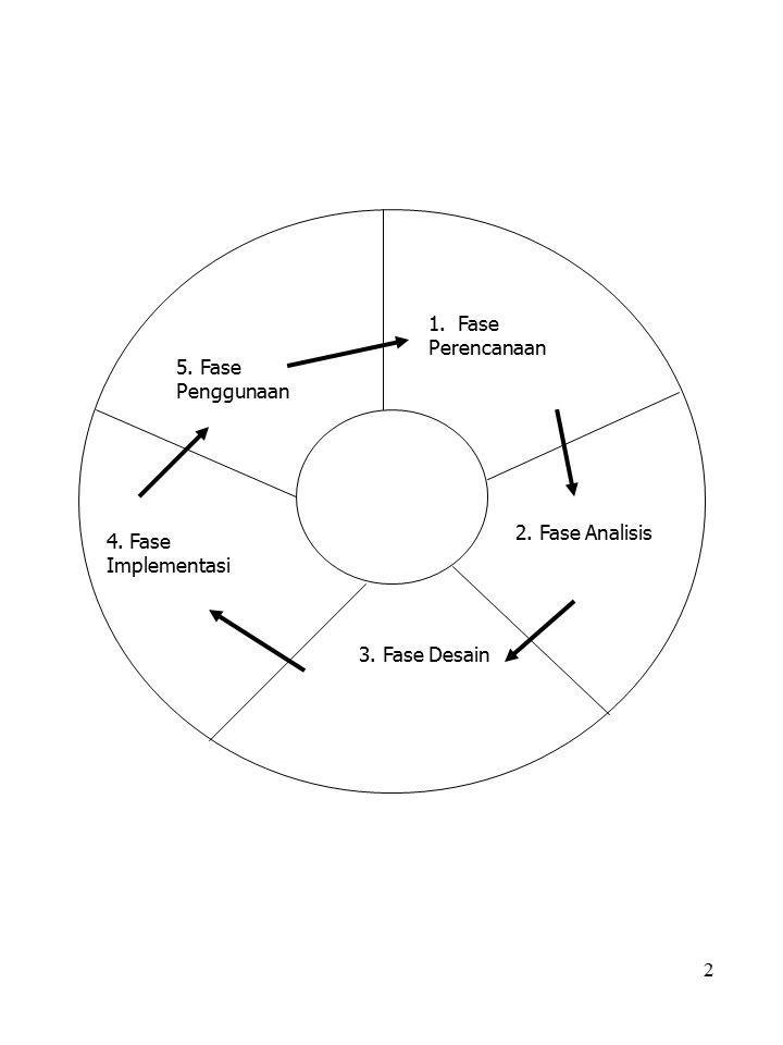 1. Fase Perencanaan 5. Fase Penggunaan 2. Fase Analisis 4. Fase Implementasi 3. Fase Desain