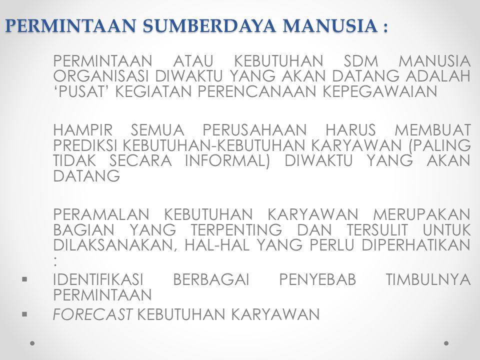 PERMINTAAN SUMBERDAYA MANUSIA :