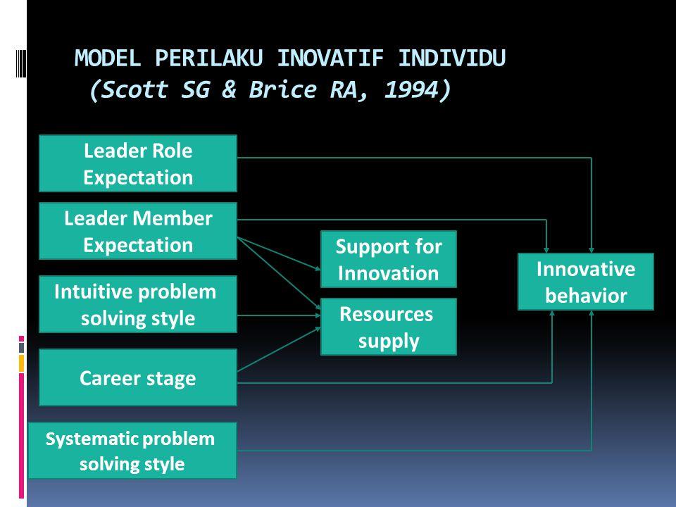 MODEL PERILAKU INOVATIF INDIVIDU (Scott SG & Brice RA, 1994)