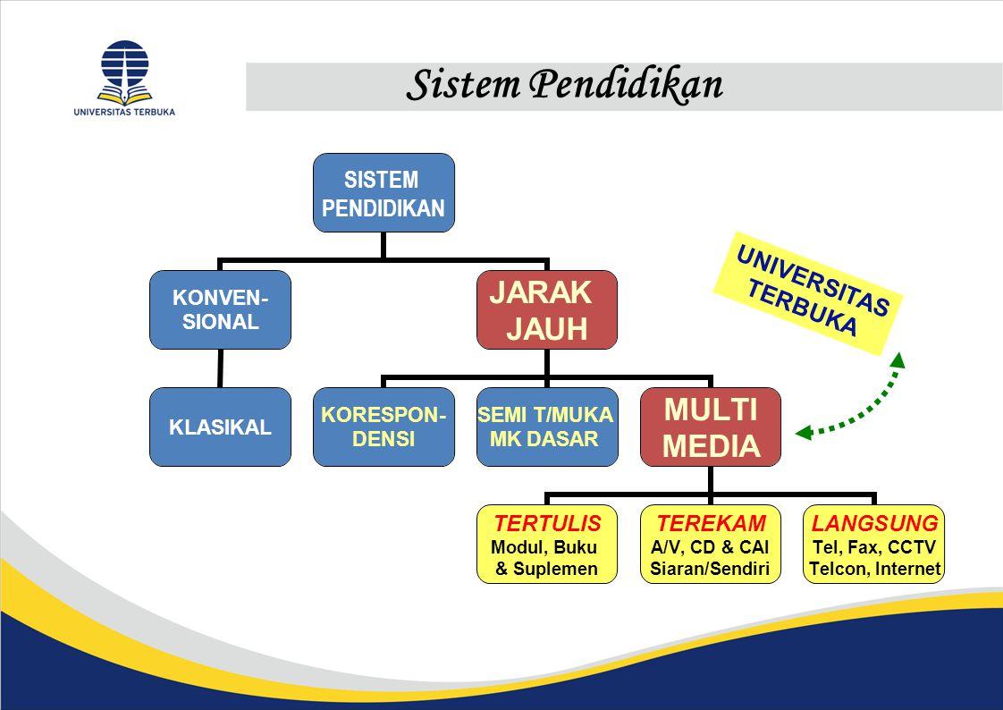 Sistem Pendidikan