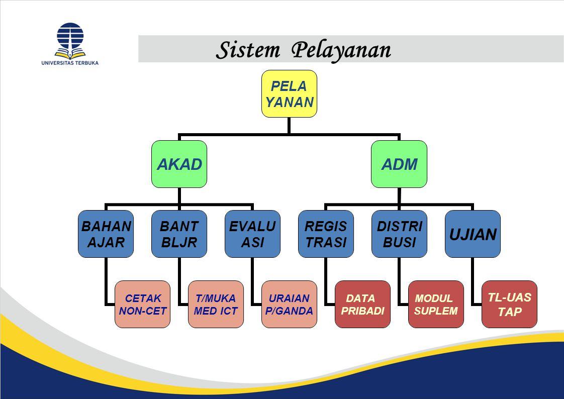 Sistem Pelayanan