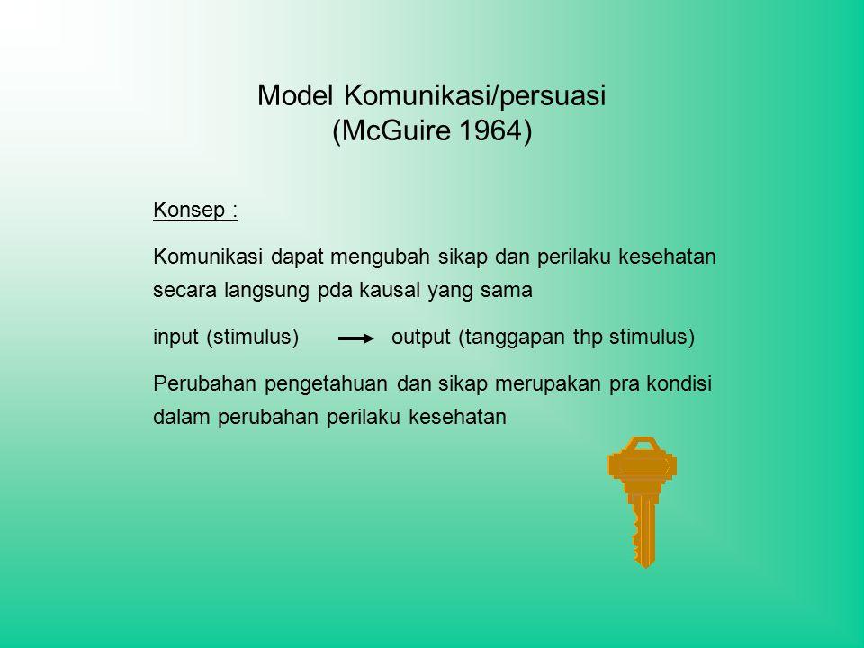 Model Komunikasi/persuasi (McGuire 1964)