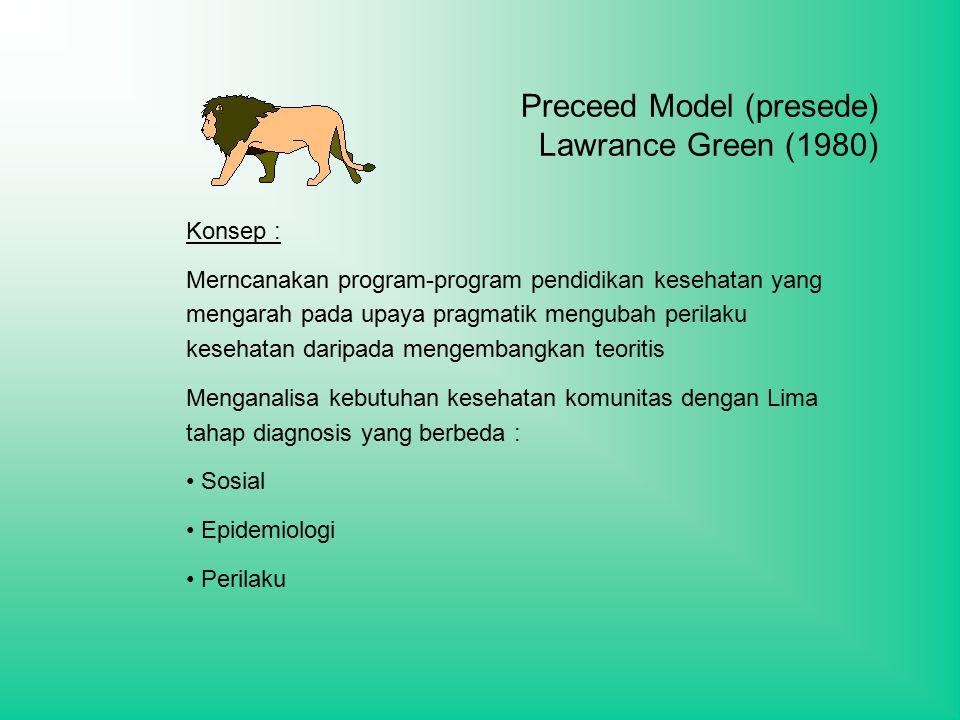 Preceed Model (presede) Lawrance Green (1980)