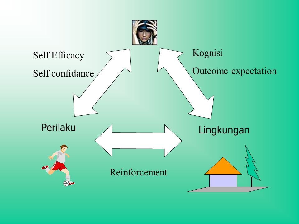 Kognisi Outcome expectation Self Efficacy Self confidance Perilaku Lingkungan Reinforcement