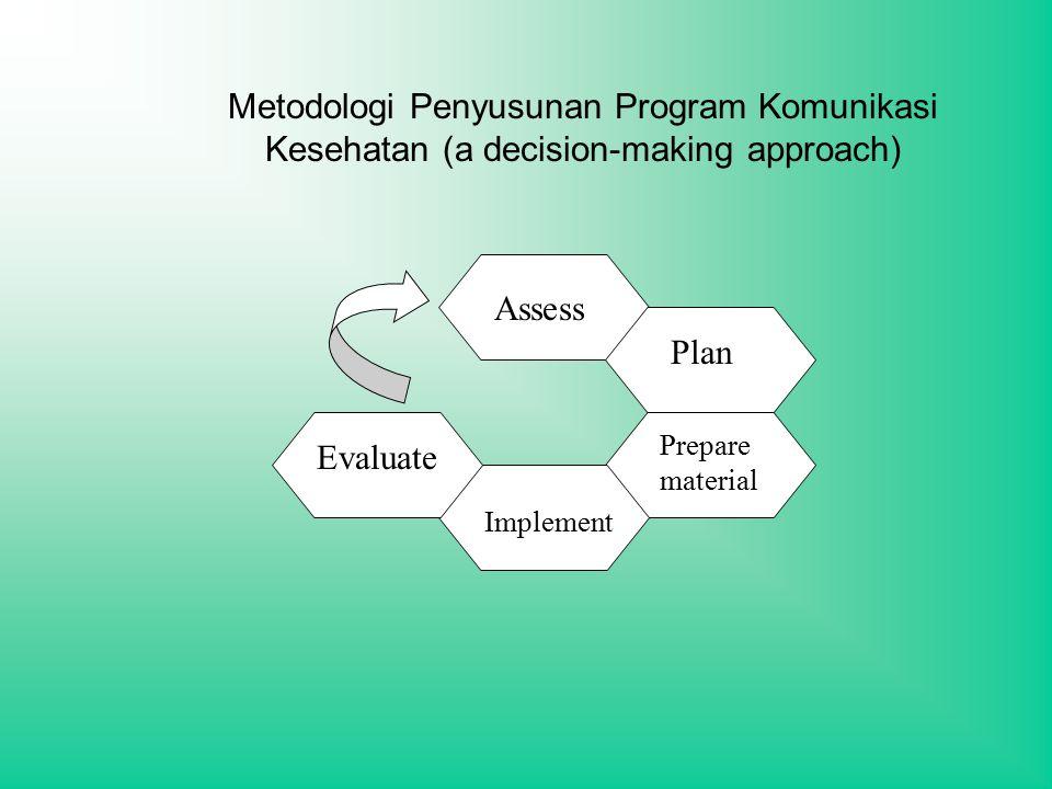 Metodologi Penyusunan Program Komunikasi Kesehatan (a decision-making approach)