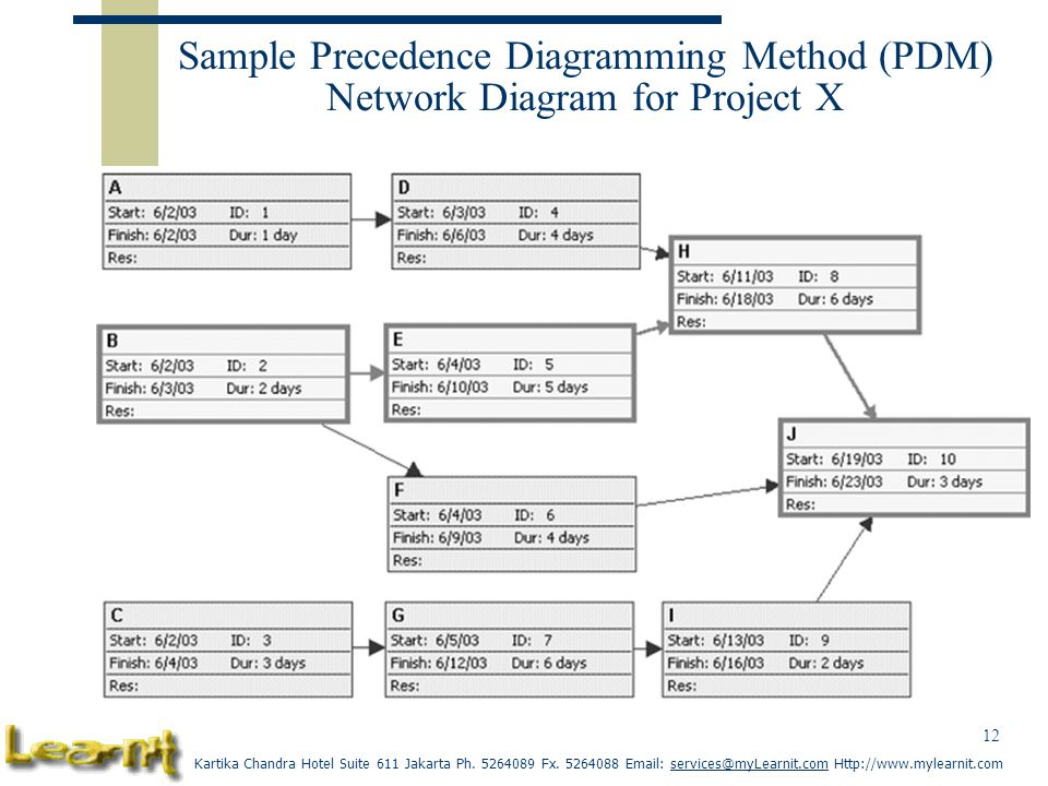 Sample Precedence Diagramming Method (PDM) Network Diagram for Project X