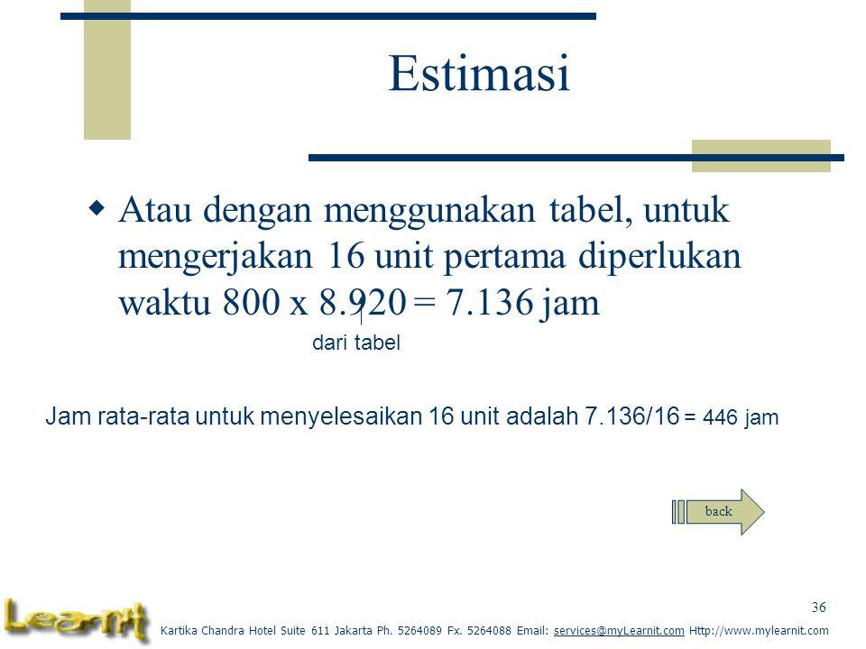Estimasi Atau dengan menggunakan tabel, untuk mengerjakan 16 unit pertama diperlukan waktu 800 x 8.920 = 7.136 jam.