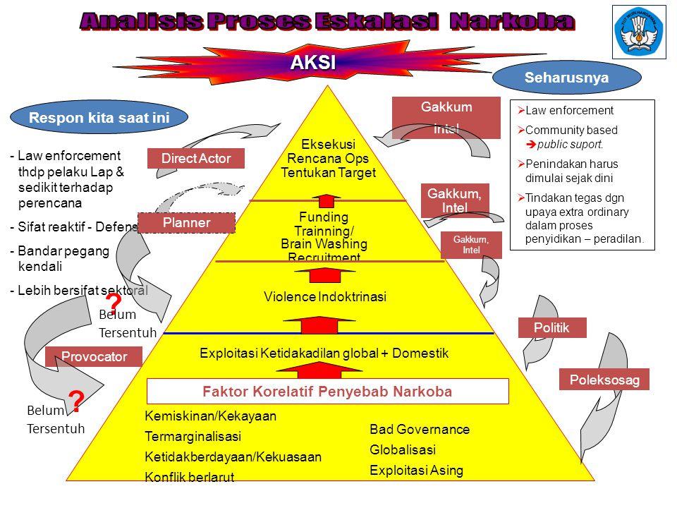 Faktor Korelatif Penyebab Narkoba