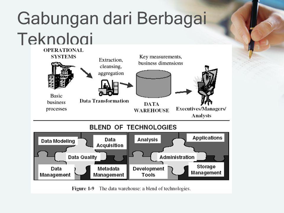Gabungan dari Berbagai Teknologi