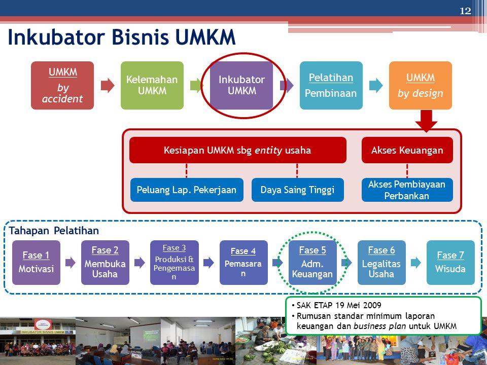 Inkubator Bisnis UMKM Tahapan Pelatihan Kesiapan UMKM sbg entity usaha
