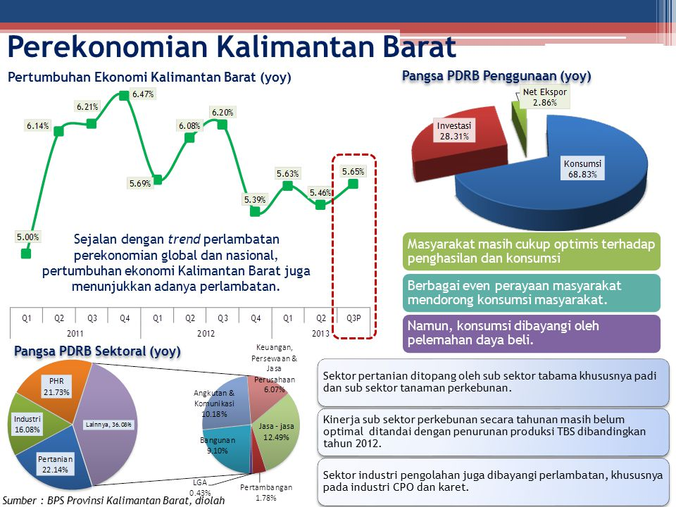 Pertumbuhan Ekonomi Kalimantan Barat (yoy)