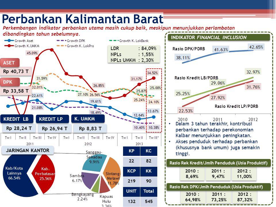 Perbankan Kalimantan Barat