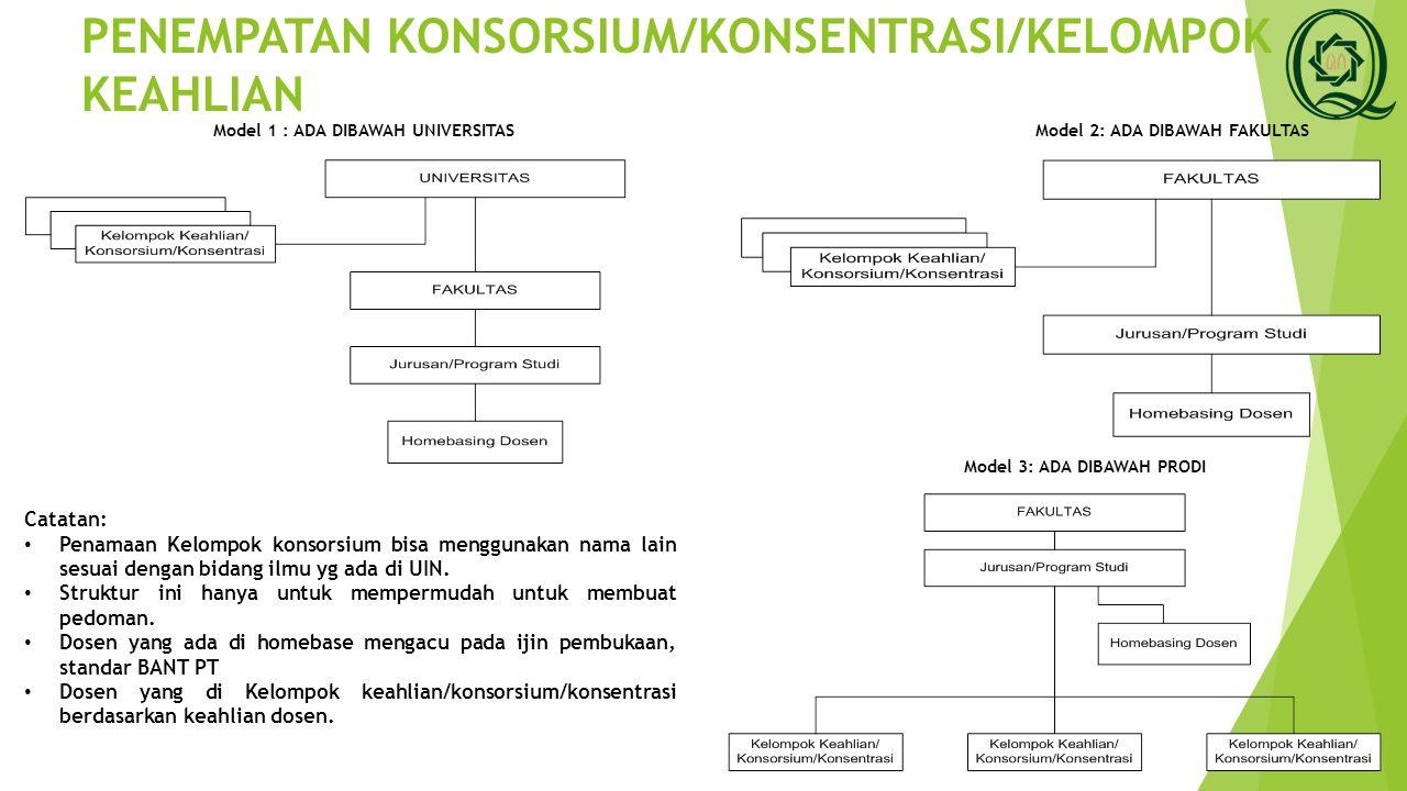 PENEMPATAN KONSORSIUM/KONSENTRASI/KELOMPOK KEAHLIAN