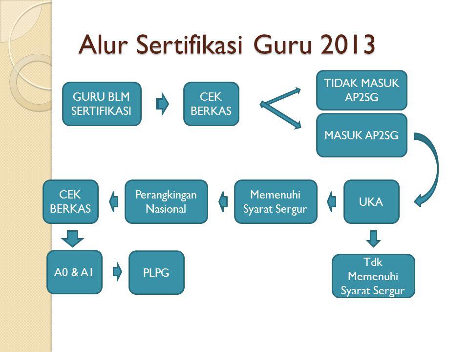 Alur Sertifikasi Guru 2013 TIDAK MASUK AP2SG GURU BLM SERTIFIKASI
