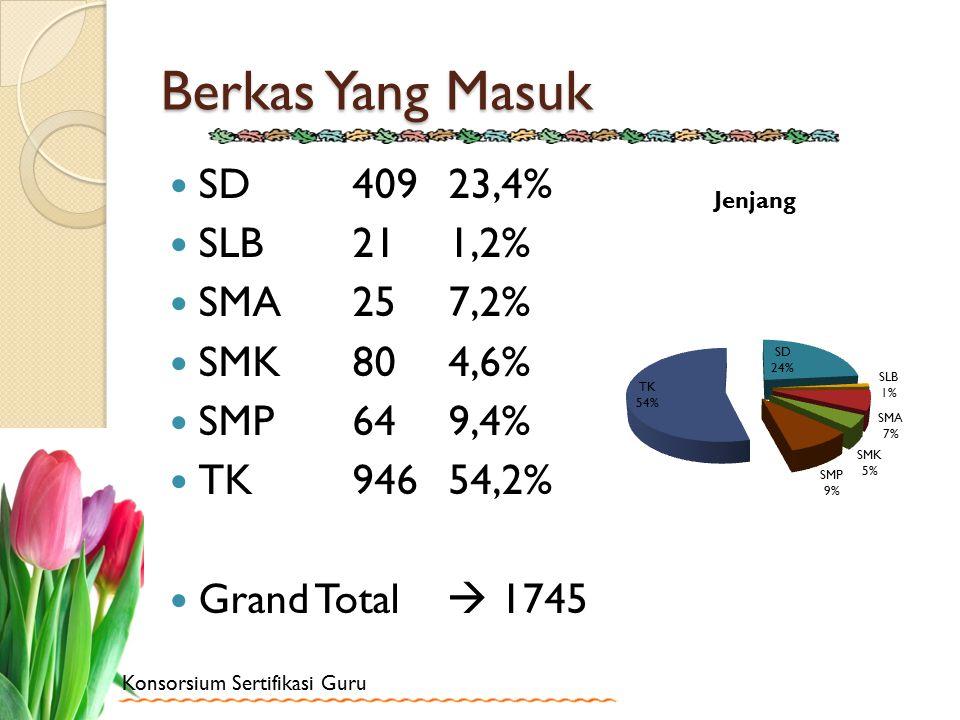 Berkas Yang Masuk SD 409 23,4% SLB 21 1,2% SMA 25 7,2% SMK 80 4,6%