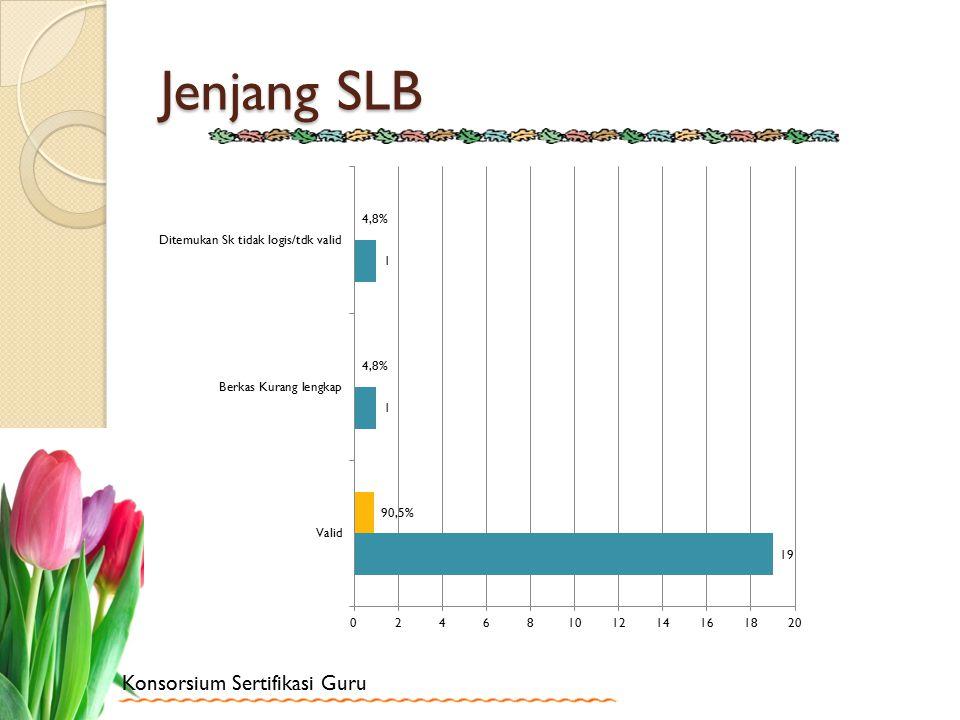 Jenjang SLB
