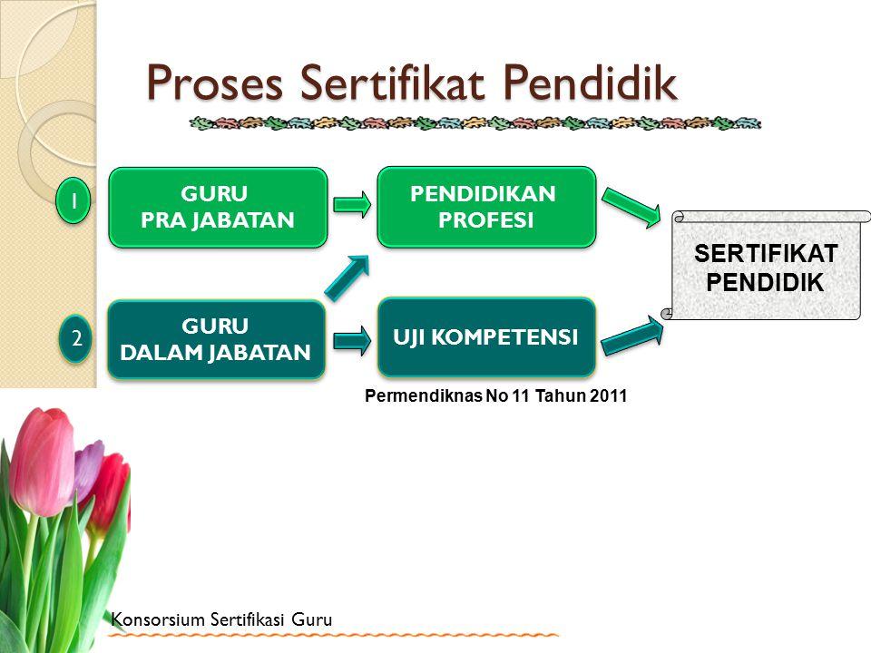 Proses Sertifikat Pendidik