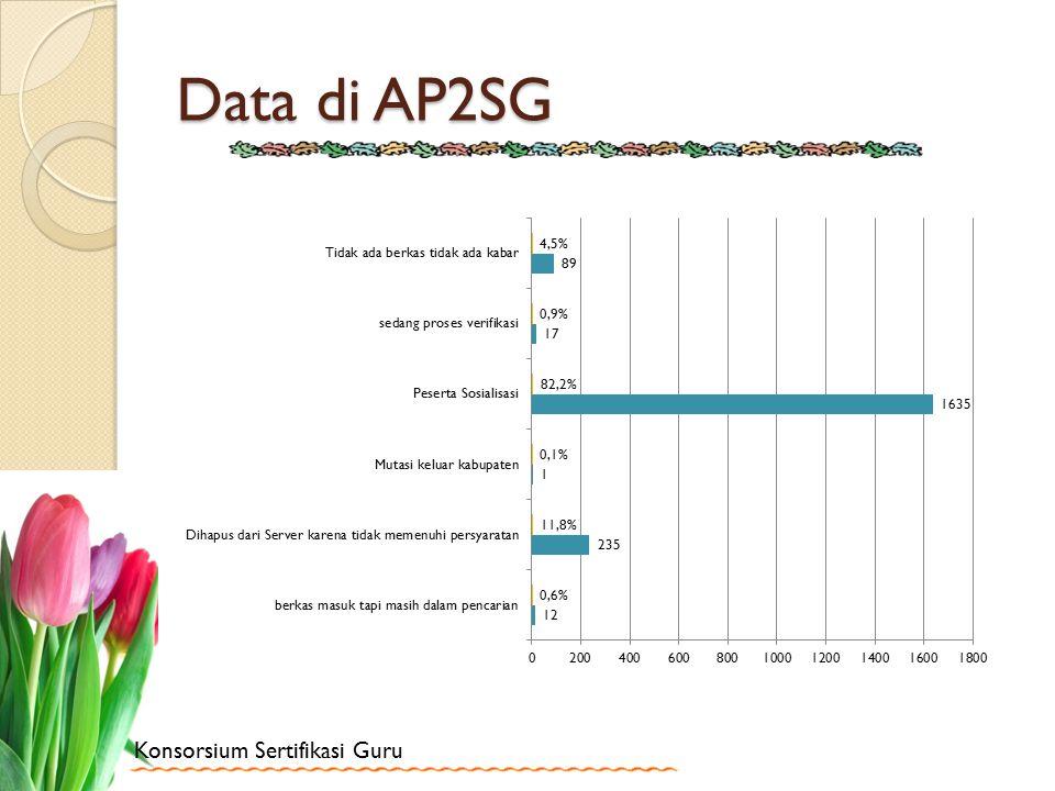 Data di AP2SG