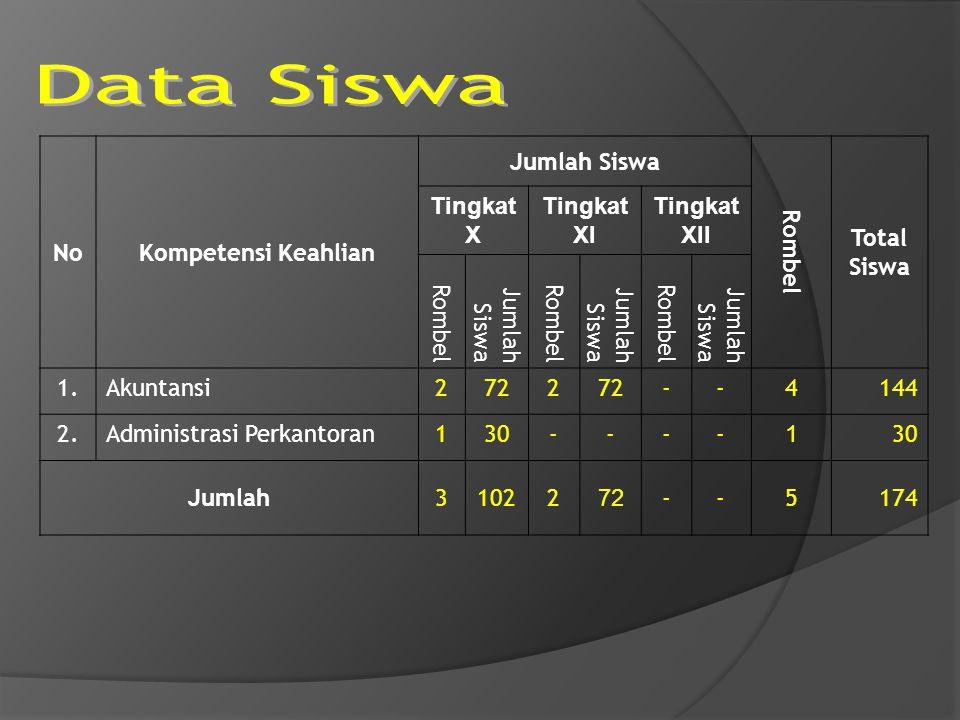 Data Siswa No Kompetensi Keahlian Jumlah Siswa Rombel Total Siswa