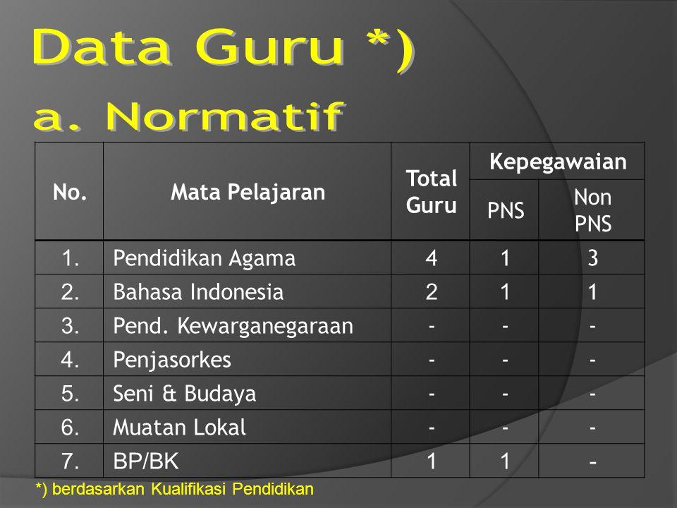 Data Guru *) a. Normatif No. Mata Pelajaran Total Guru Kepegawaian PNS