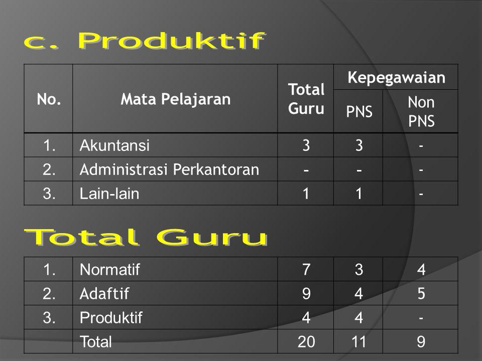 c. Produktif Total Guru No. Mata Pelajaran Total Guru Kepegawaian PNS