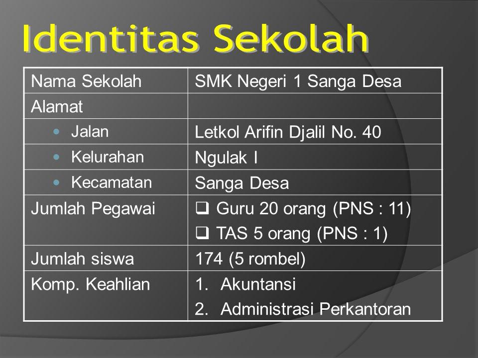Identitas Sekolah Nama Sekolah SMK Negeri 1 Sanga Desa Alamat
