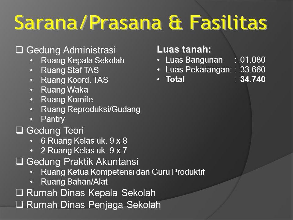 Sarana/Prasana & Fasilitas