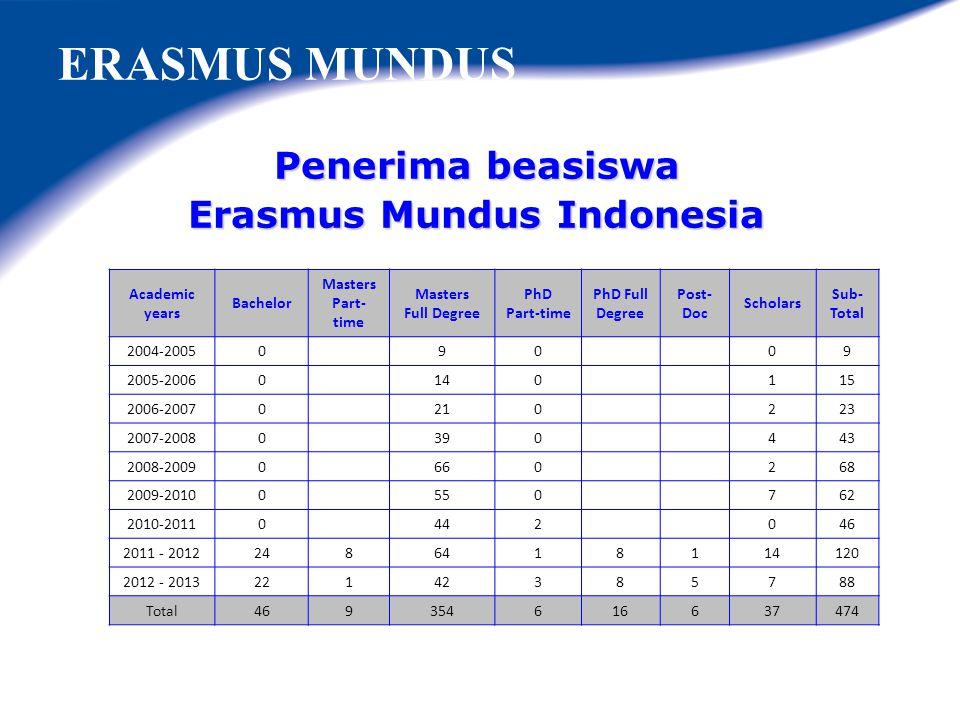 Erasmus Mundus Indonesia