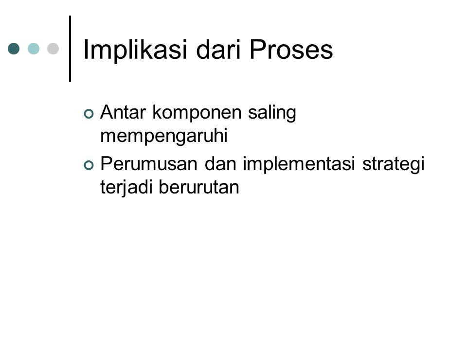 Implikasi dari Proses Antar komponen saling mempengaruhi