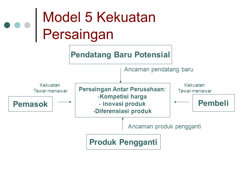 Model 5 Kekuatan Persaingan