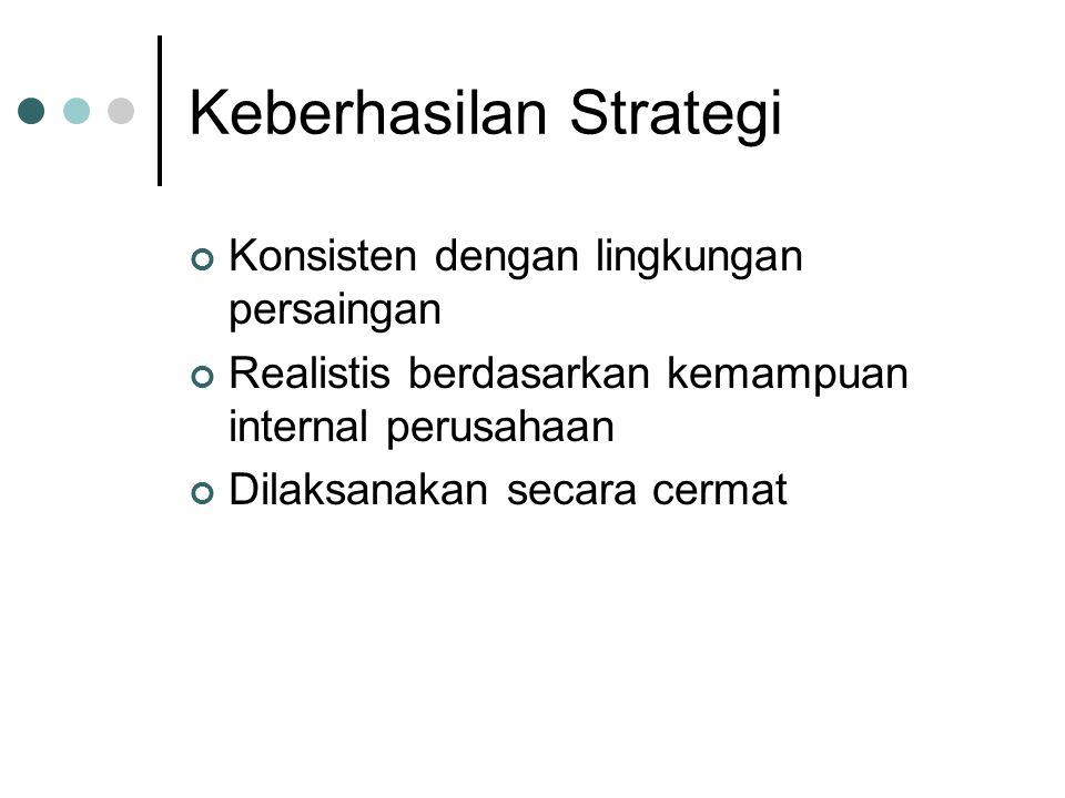 Keberhasilan Strategi