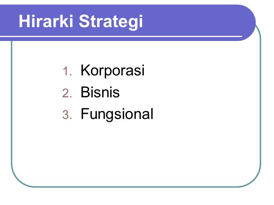 Hirarki Strategi Korporasi Bisnis Fungsional