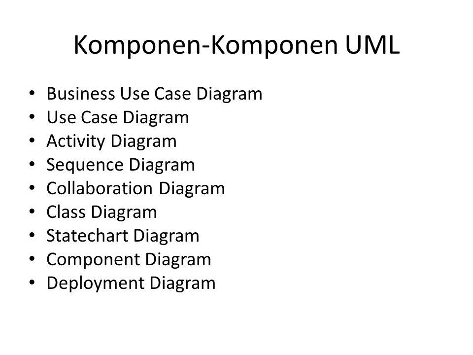 Komponen-Komponen UML
