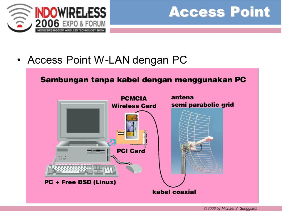 Access Point Access Point W-LAN dengan PC