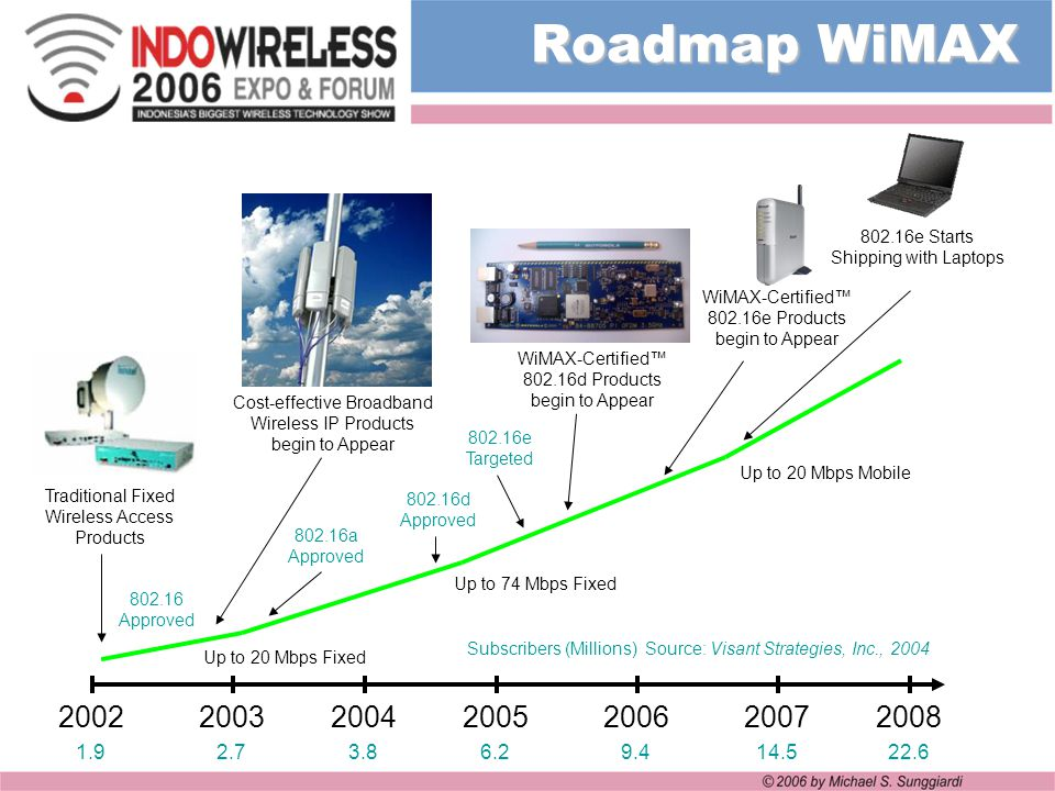 Roadmap WiMAX 802.16e Starts Shipping with Laptops. WiMAX-Certified™ 802.16e Products begin to Appear.