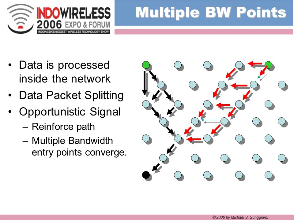 Multiple BW Points Data is processed inside the network