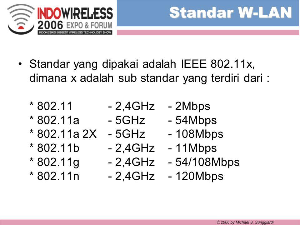 Standar W-LAN