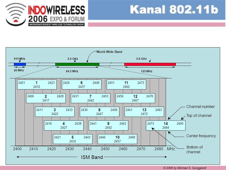 Kanal 802.11b 26 MHz. 84.5 MHz. 125 MHz. 2.4 GHz. 915 MHz. 5.8 GHz. World Wide Band. 1. 2412.