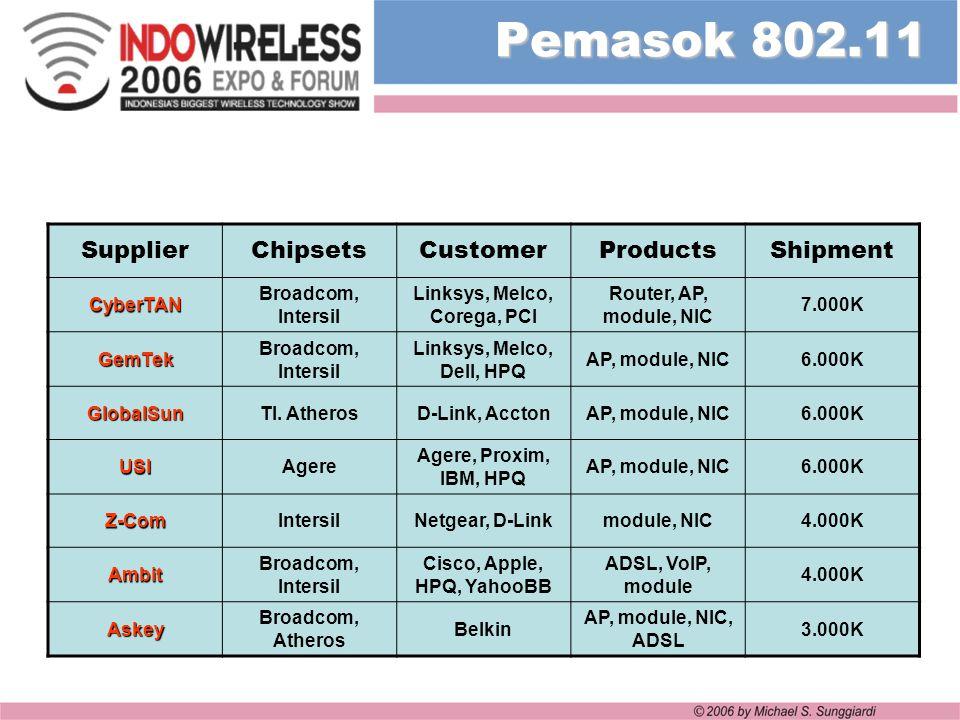 Linksys, Melco, Corega, PCI Cisco, Apple, HPQ, YahooBB