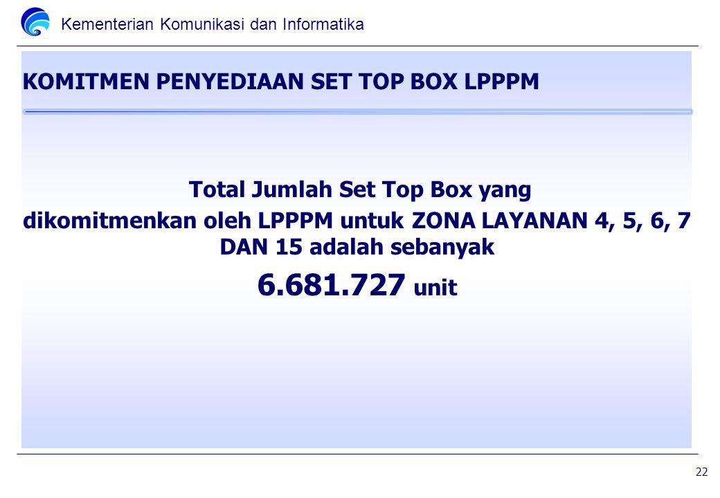 KOMITMEN PENYEDIAAN SET TOP BOX LPPPM