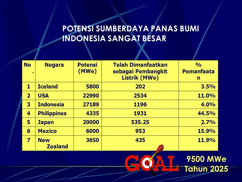 POTENSI SUMBERDAYA PANAS BUMI INDONESIA SANGAT BESAR