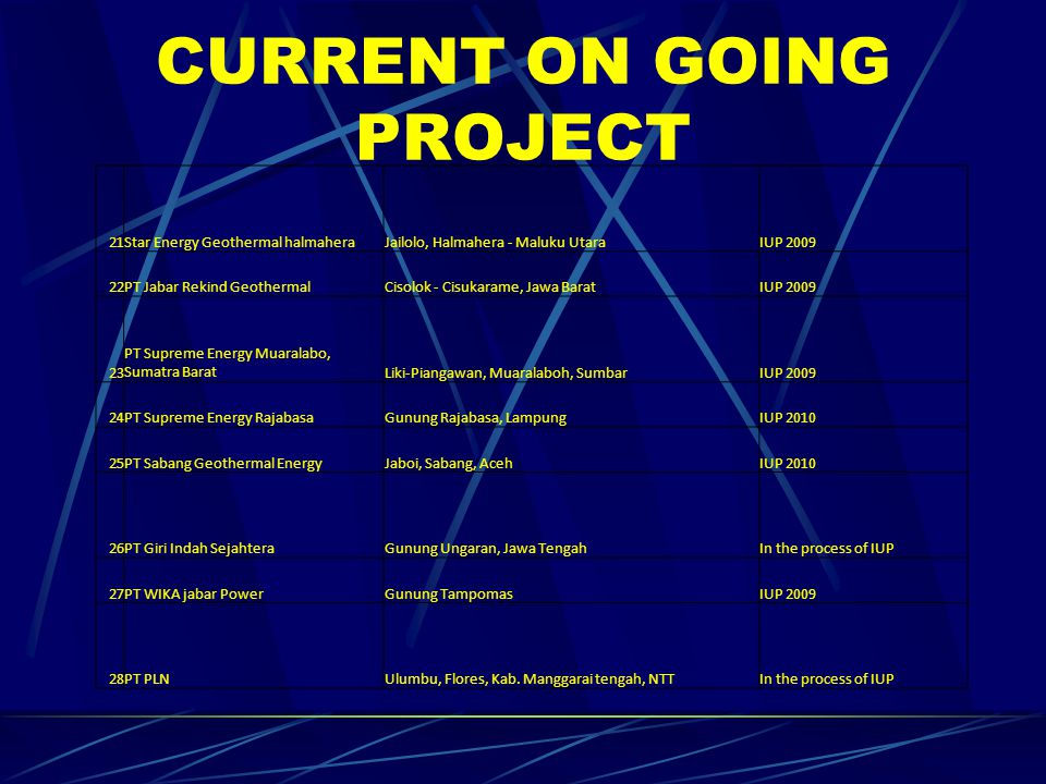 CURRENT ON GOING PROJECT