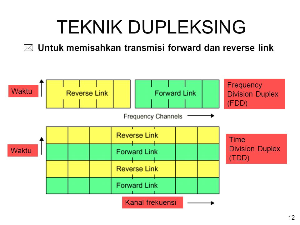 TEKNIK DUPLEKSING Untuk memisahkan transmisi forward dan reverse link