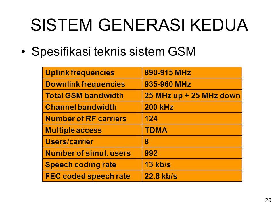 SISTEM GENERASI KEDUA Spesifikasi teknis sistem GSM Uplink frequencies