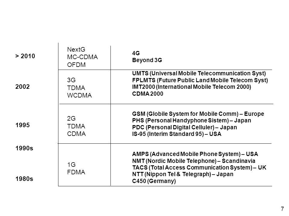 NextG MC-CDMA > 2010 OFDM 3G TDMA 2002 WCDMA 2G 1995 CDMA 1990s 1G
