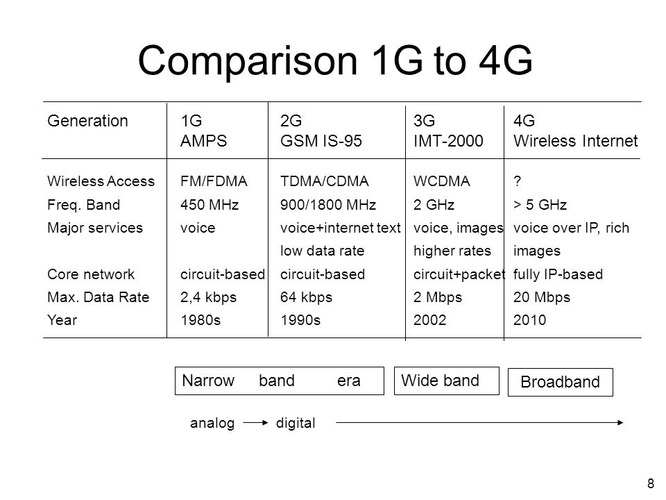 Comparison 1G to 4G Generation 1G 2G 3G 4G