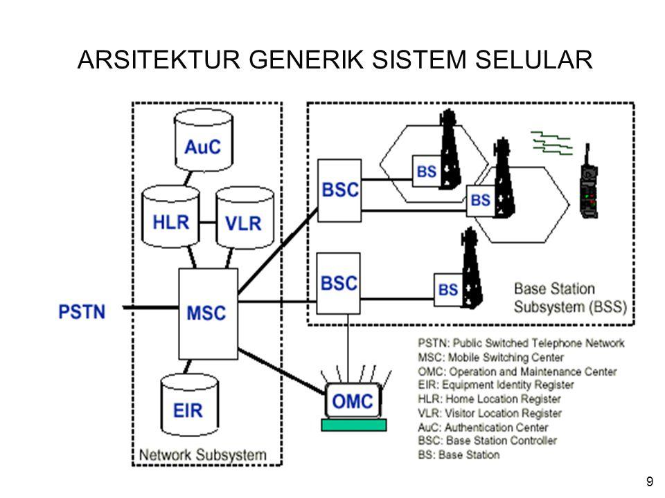 ARSITEKTUR GENERIK SISTEM SELULAR