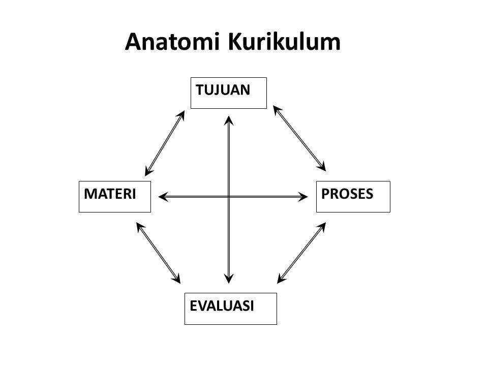 Anatomi Kurikulum TUJUAN EVALUASI MATERI PROSES