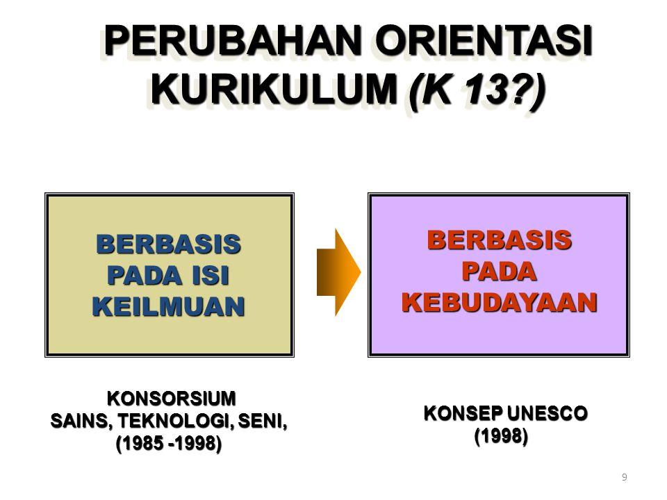 PERUBAHAN ORIENTASI KURIKULUM (K 13 )